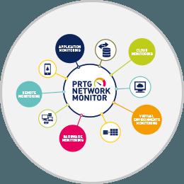 Monitorizacion de red